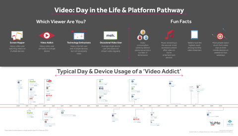 Video: Day in the Life & Platform Pathway (Photo: Business Wire)