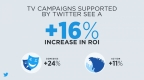 TV Campaigns Supported by Twitter See a 16% Increase in ROI (Graphic: Business Wire)