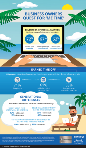 A new survey from Marriott Rewards Premier Business Credit Card reveals small business owners' unique travel attitudes and behaviors (Graphic: Business Wire)