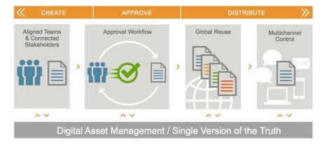 Veeva Systems will now offer two options for managing commercial content – Veeva Vault PromotMats and Vault PromoMats DAM – to give customers greater choice in streamlining their digital supply chain. Both versions provide core digital asset management capabilities for managing source files, with Vault PromoMats DAM offering advanced enterprise capabilities, including support for larger file sizes, greater storage capacity, and more robust image and video file handling. (Photo: Business Wire)