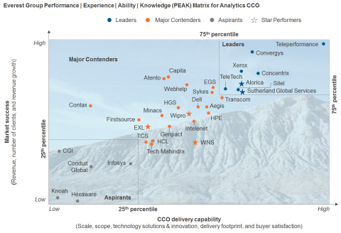 Everest Group Performance I Experience I Ability I Knowledge (PEAK) Matrix for Analytics CCO (Graphic: Business Wire)