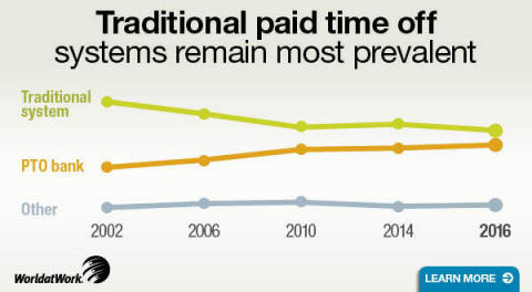 Traditional paid time off programs remain popular with U.S. organizations (Graphic: Business Wire)