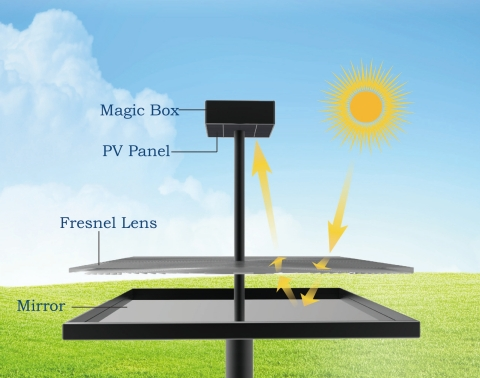 BolySolar Post that will be showcased at Intersolar Munich and North America. (Graphic: Business Wire)