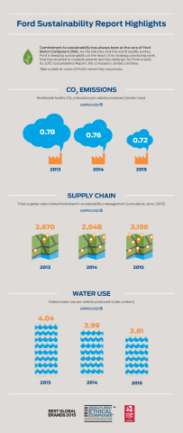 Ford Motor Company has consistently reduced its global water usage per vehicle produced for several years. Carbon dioxide emissions per vehicle produced has also improved. And numerous Ford facilities send no waste to landfills. (Graphic: Business Wire)