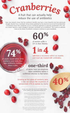 Cue the juice– a landmark study, recently published by the American Journal of Clinical Nutrition, found that drinking an 8-ounce (240 ml) glass of cranberry juice a day reduces symptomatic UTIs by nearly 40 percent in women with recurrent UTIs– suggesting a significant reduction in the need for antibiotics. For more information, visit www.cranberryhealth.com. (Photo: Business Wire)