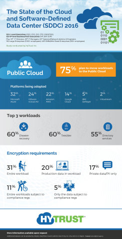 HyTrust 2016 State of the Cloud and Software Defined Data Center Study, looking at real-world implementations. (Graphic: Business Wire)
