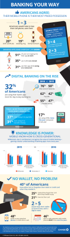 A new survey from Chase reveals that consumers are more knowledgeable and comfortable with digital banking than ever before, conducting many of their everyday account transactions online and with their mobile phones. (Graphic: Business Wire)