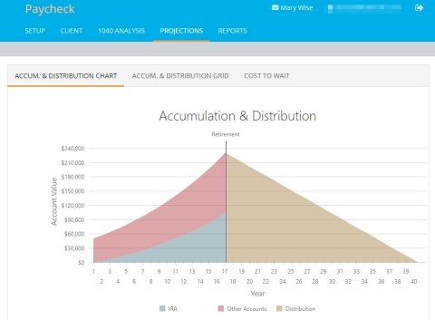 Quickly show the effects (both accumulation and distribution) of increased retirement contributions with TRAK-Online's brand new Paycheck Calculator. (Graphic: Business Wire)