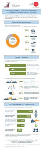 Among 50+ drivers who plan to buy a car in the next two years, 76% will actively seek out high-tech safety features. (Graphic: Business Wire)