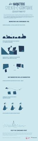 How Marketers Create and Consume Content (Graphic: Business Wire)