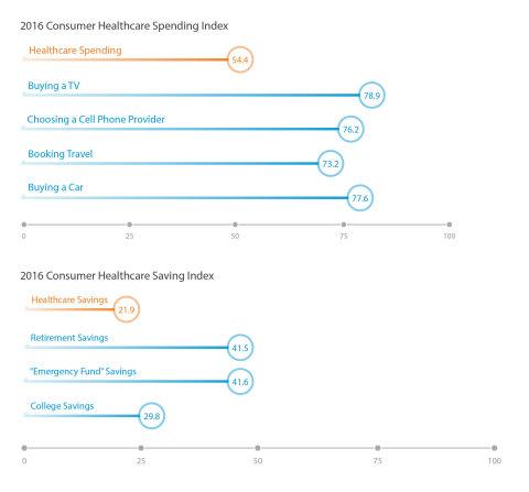 2016 Alegeus Healthcare Consumerism Index: Spending and saving at-a-glance (Photo: Alegeus)