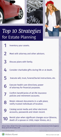 Estate planning infographic (Graphic: Business Wire)