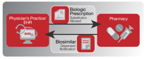 For example, biosimilars will require use of new electronic messaging. (Graphic: Business Wire)