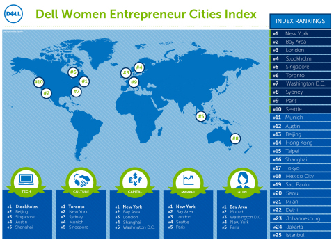 Findings from the 2016 Dell Women Entrepreneur Cities Index (Photo: Business Wire)