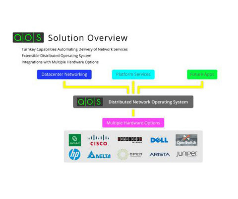 Apstra AOS delivers vendor agnostic network automation: agility, visibility, operational simplicity and control to reduce network complexity and TCO. (Graphic: Business Wire)