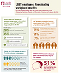 Infographics: LGBT employees engaging more with workplace benefits following marriage equality ruling of 2015 (Graphic: Business Wire)