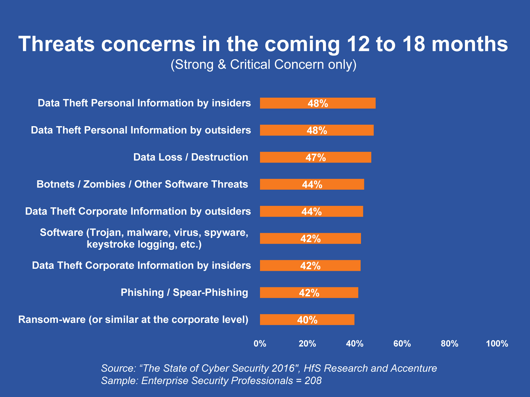 threats concerns in the coming 12 to 18 months