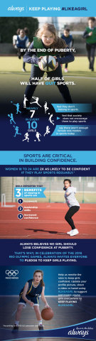 Always #LikeAGirl - Keep Playing Infographic (Photo: Business Wire)