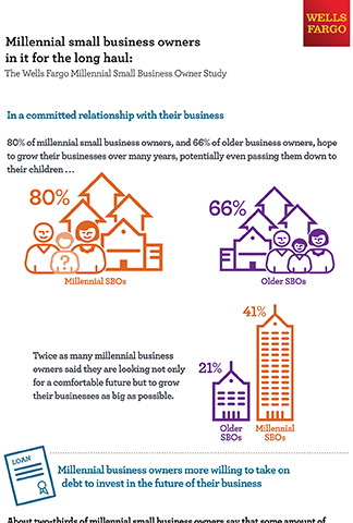 Wells Fargo Millennial Small Business Owner Study (Graphic: Business Wire)