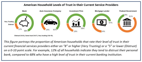 """This figure portrays the proportion of American households that rate their level of trust in their current financial services providers either an """"8"""" or higher (Very Trusting) or a """"5"""" or lower (Distrust) on a 0-10 point scale. For example, 12% of all households indicate they tend to distrust their personal bank, compared to 68% who have a high level of trust in their current banking institution. (Graphic: Business Wire)"""