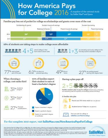 upromise uses value marketing to pay for college Families adjust to a new post-recession reality to pay for college, says new research from sallie mae and ipsos belief in the value of college is unwavering.