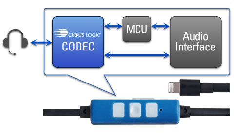 The Cirrus Logic MFi Headset Development Kit is a reference platform that is designed to help OEMs quickly develop new Lightning<sup class='reg'>®</sup>-based digital headsets. (Graphic: Business Wire)
