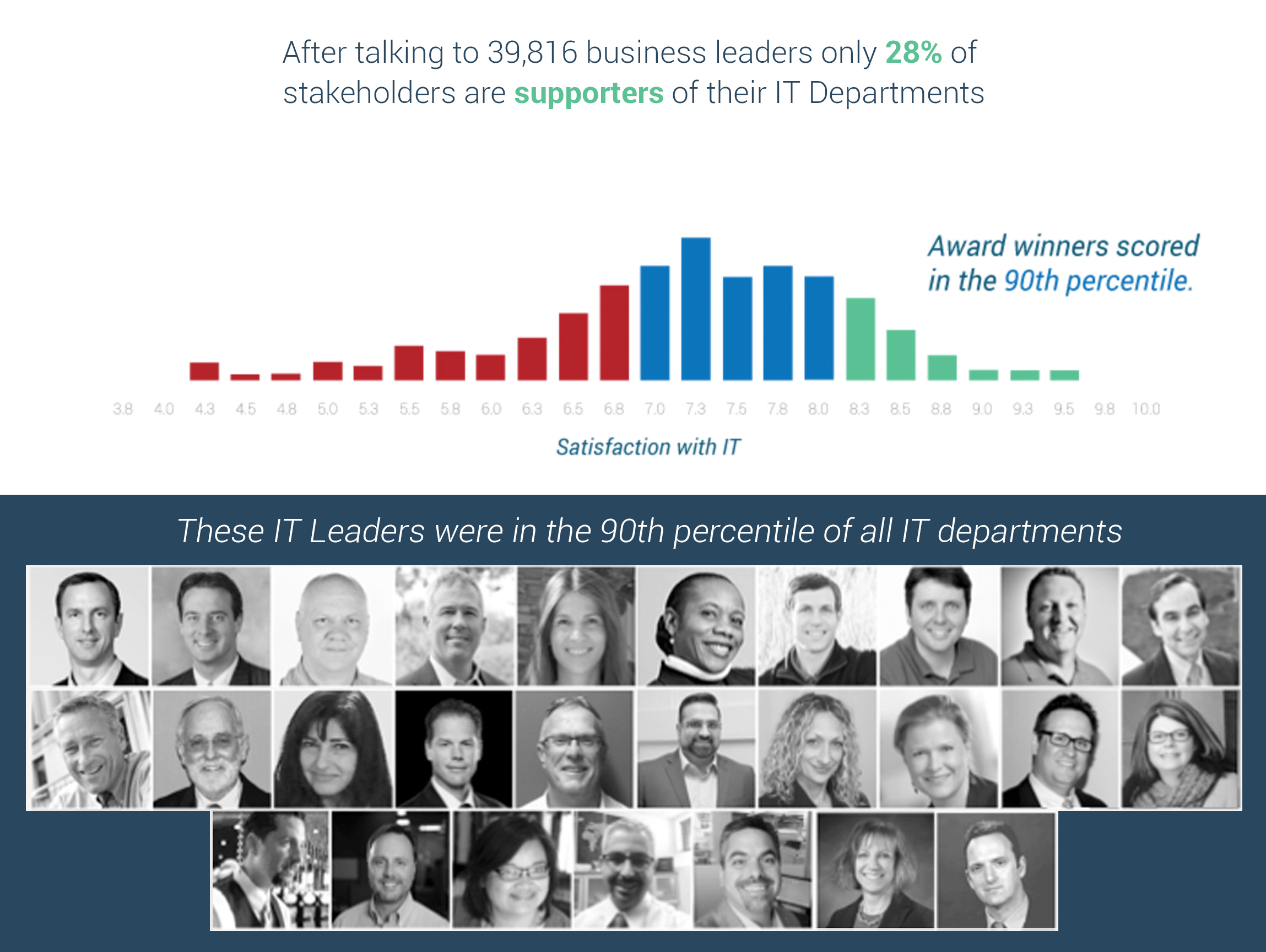 Info-Tech Uses Over 39,000 Business Leaders to Select 2016 CIO Award ...