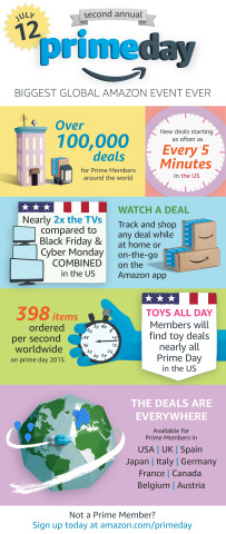 On Tuesday, July 12, the second-annual Prime Day will feature more than 100,000 deals worldwide exclusively for Prime members, making it the biggest Amazon event ever. New and existing members in U.S., U.K., Spain, Japan, Italy, Germany, France, Canada, Belgium, and Austria, will find deals across nearly all departments and categories, ensuring there will be something for everyone. (Graphic: Business Wire)