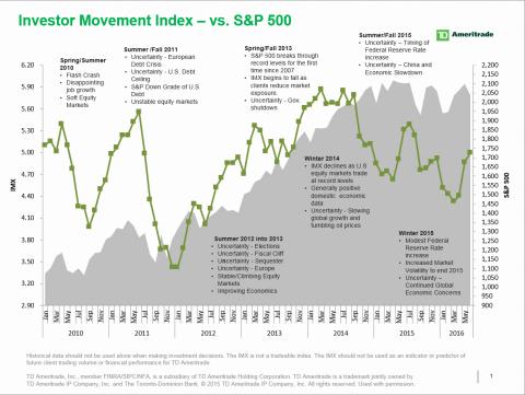 Td Ameritrade Td Ameritrades Investor Movement Index Clients