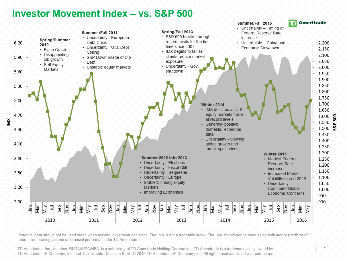 TD Ameritrade\'s Investor Movement Index: Clients Were Net Buyers of ...