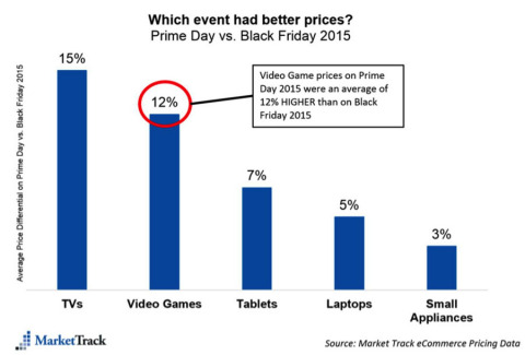 Source: Market Track eCommerce Pricing Data