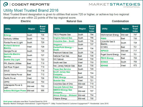 Congratulations to the 2016 Residential Utility Most Trusted Brands from Cogent Report/Market Strate ...