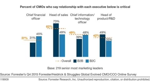 CMOs operate as part of a broader C-suite team. (Graphic: Business Wire)