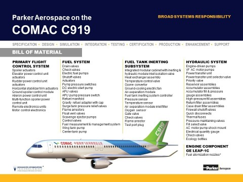 Parker Aerospace on the COMAC C919 (Graphic: Business Wire)
