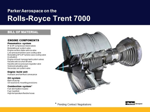 Parker Aerospace on the Rolls-Royce Trent 7000 (Graphic: Business Wire)