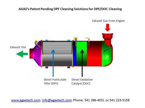 AGAE Technologies' Patent Pending DPF Cleaning Solutions for DPF/DOC Cleaning (Graphic: Business Wir ...