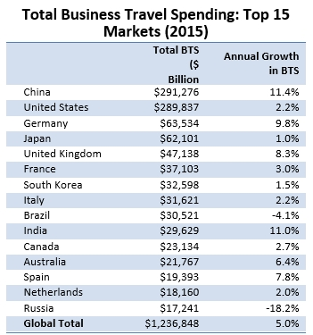 Top 15 Global Business Travel Markets by Spend (Graphic: Business Wire)