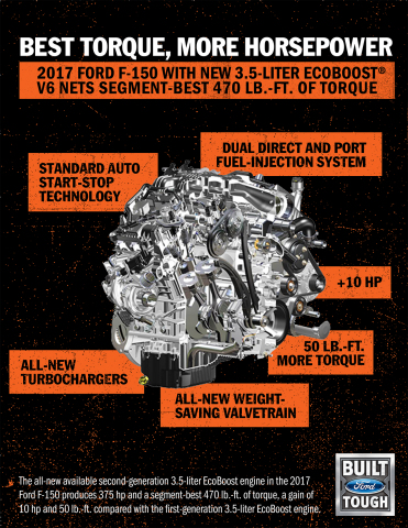 The all-new, second-generation 3.5-liter EcoBoost® V6 engine in the 2017 Ford F-150 produces 375 horsepower and a segment-best 470 lb.-ft. of torque, a gain of 10 hp and 50 lb.-ft. from previous 3.5-liter EcoBoost. (Graphic: Business Wire)