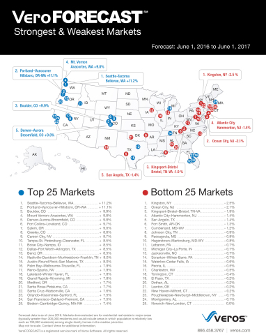 The Best & Worst U.S. Real Estate Markets by VeroFORECAST, a quarterly national real estate market forecast for the 12-month period ending June 1, 2017. (Graphic: Business Wire)