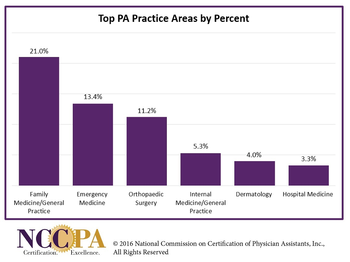 Nccpa Announces First Ever Workforce Data On Physician Assistants In