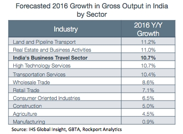 Forecasted 2016 Growth in Gross Output in India By Sector (Graphic: Business Wire)