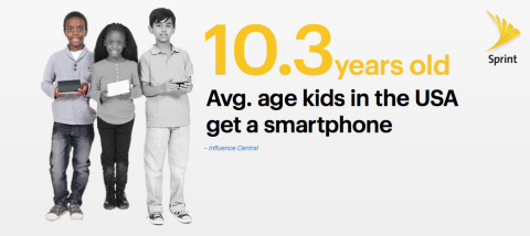 The average age a child gets their first smartphone is 10.3 years old. https://kidsfirstphone.sprint.com (Graphic: Business Wire)