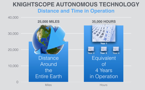 Knightscope Autonomous Technology Distance and Time in Operation (Photo: Business Wire)