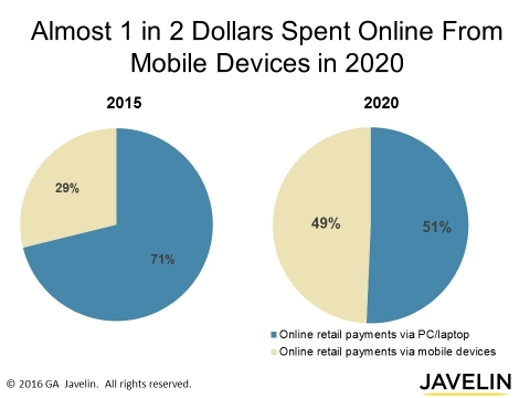 Almost 1 in every 2 dollars spent online will come from online purchases made using a mobile device by in 2020, fueled by contextual shopping, mobile first mentality, and increasing reliance on mobile devices. (Graphic: Business Wire)