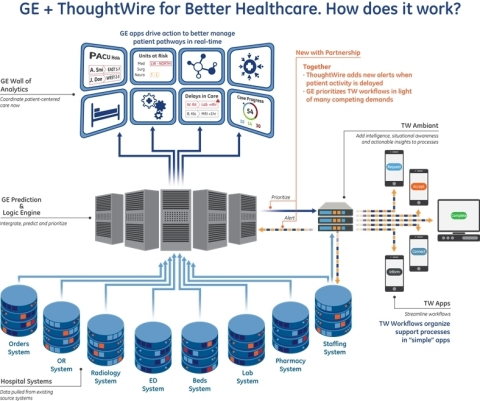 GE and ThoughtWire have the potential to make a meaningful, large-scale impact for hospitals and patients. (Graphic: Business Wire)