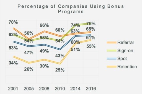Use of Bonus Programs Continue to Rise (Graphic: Business Wire)