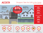 Acosta research shows shoppers take the grill to the game. (Graphic: Business Wire)