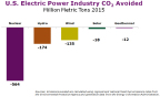 U.S. Electric Power Industry CO2 Avoided (Graphic: Business Wire)
