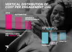 Vertical Distribution of Cost Per Engagement (Graphic: Business Wire)