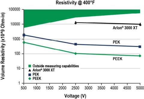 Arlon 3000 XT Resistivity (Graphic: Greene, Tweed)
